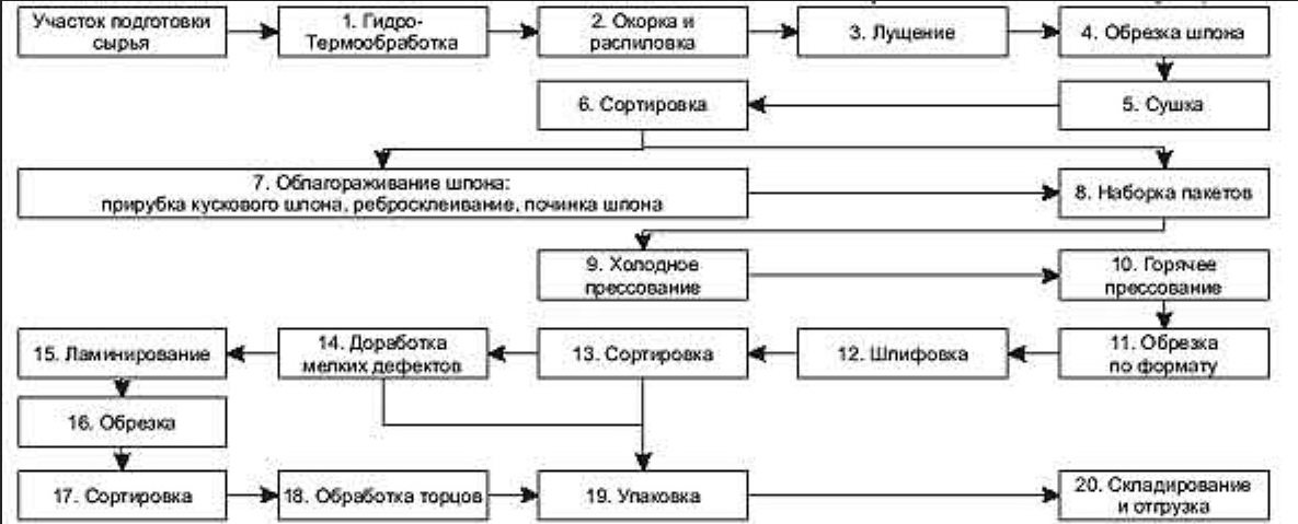 Этапы изготовления ДСП